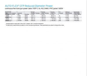 AUTOFLEX CFP Trans-Gun Welding Cables