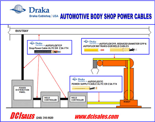 Draka Automotive Cable