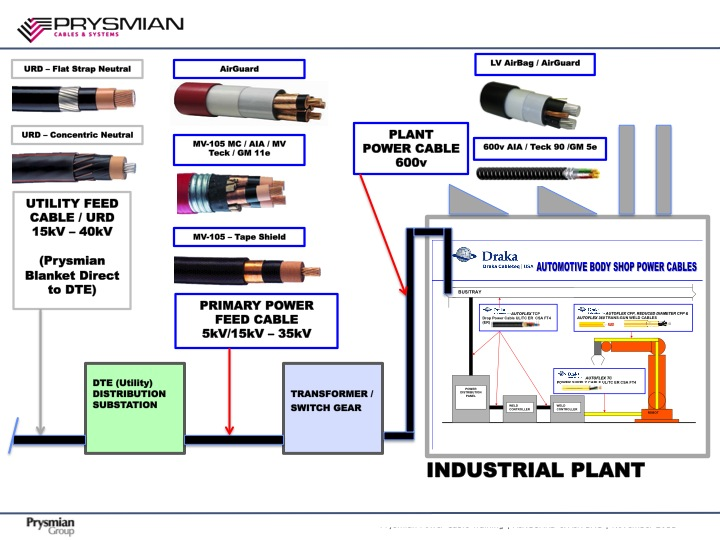 Prysmian Industrial Cables